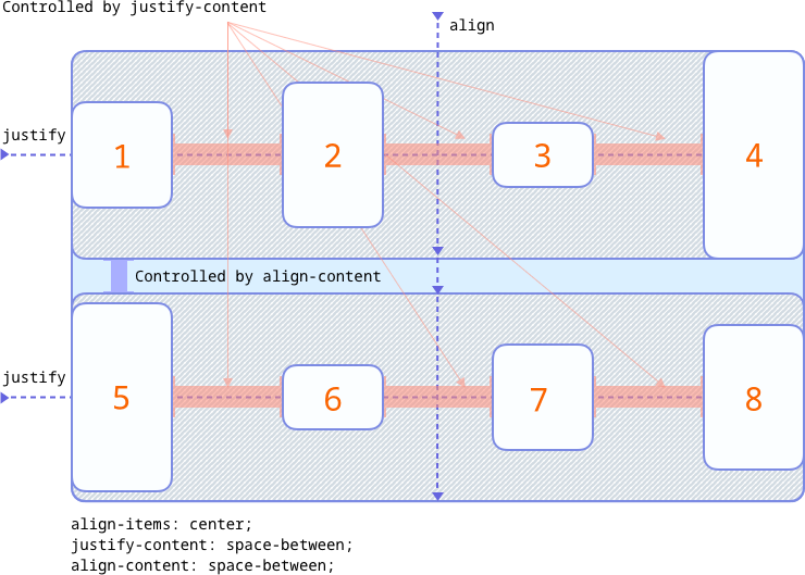flexbox basic mode